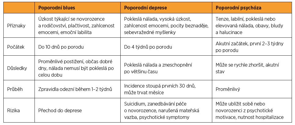 Diferenciální diagnostika nejčastějších poporodních psychických poruch; podle [21]