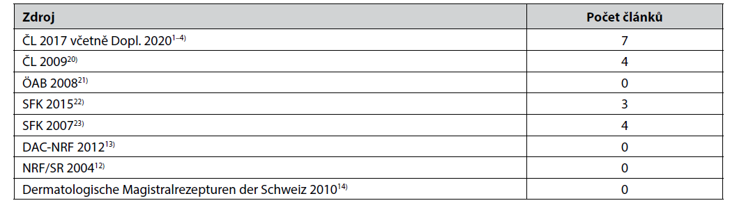 Počet článků na léčivé přípravky obsahující kyselinu boritou* v Národní části Českého lékopisu a v některých zahraničních lékopisech, kodexech a receptářích (příklady)