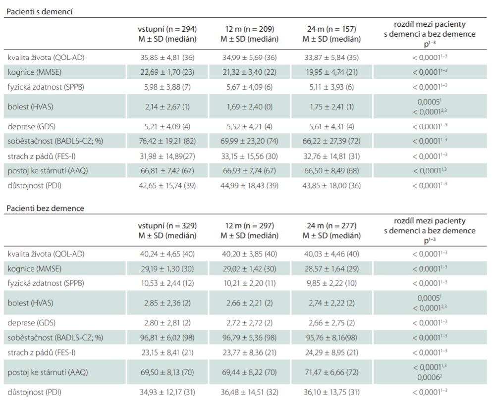 Výsledky jednotlivých měření u pacientů s demencí a bez demence