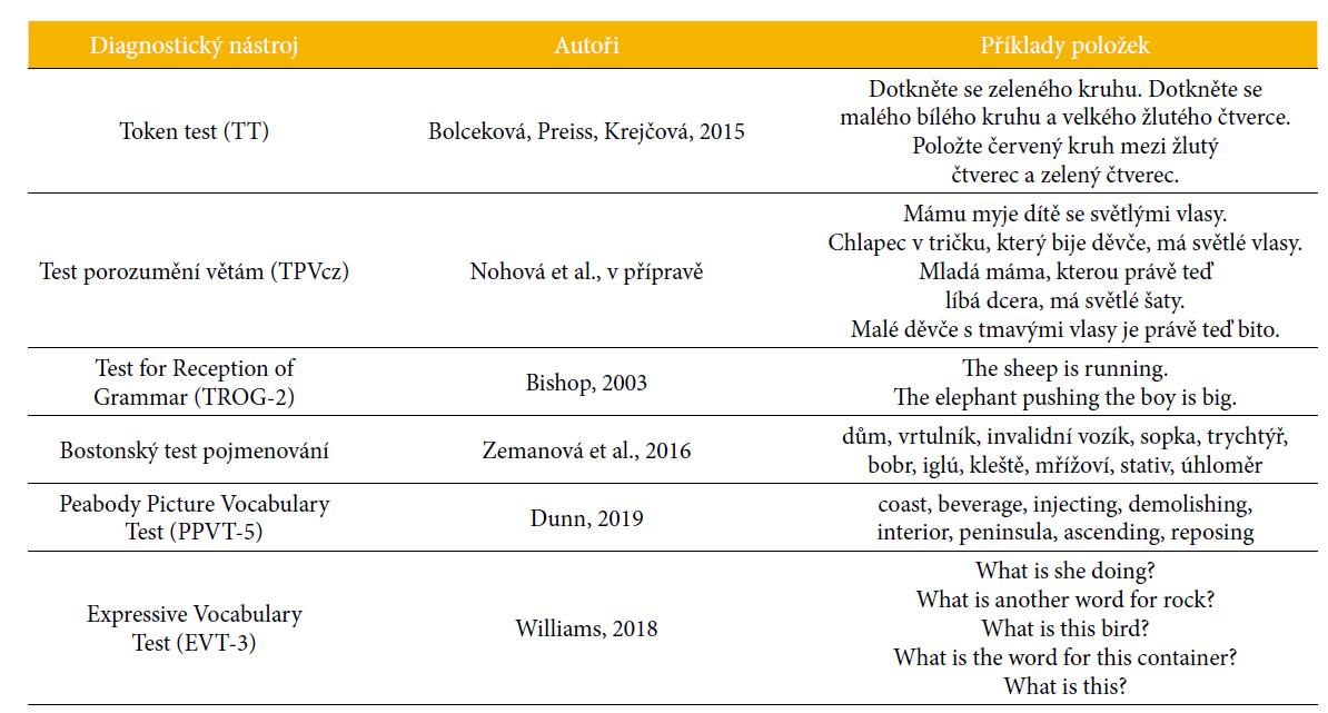 Přehled vybraných testů k logopedickému vyšetření s příklady položek