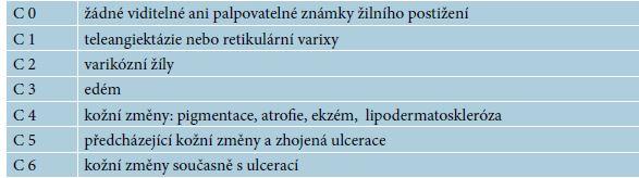 CEAP klasifikace
