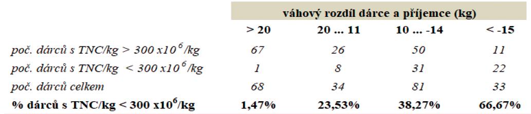CART model pro pravděpodobnost odběru štěpu s obsahem TNC ≤ 3 x 108/kg příjemce v závislosti na rozdílu hmotnosti dárce a příjemce
