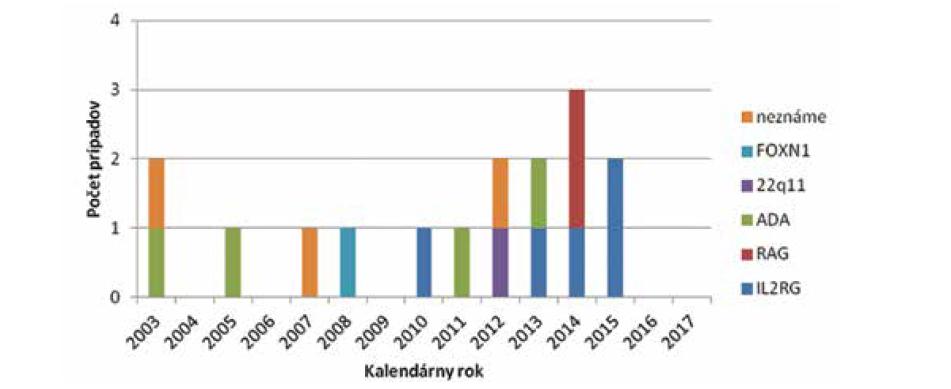 Frekvencia prípadov diagnózy SCID na Slovensku za obdobie 15 rokov.