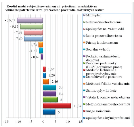 Rozdiel medzi poradím dôležitosti faktorov pracovnej spokojnosti a poradím ich saturácie u slovenských sestier