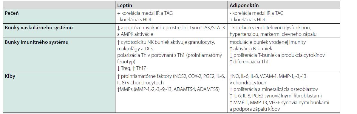 Vplyv adiponektínu a leptínu na niektoré orgány a systémy. Upravené podľa (9)