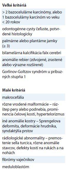 Diagnostické kritériá Gorlinov- Goltzova syndrómu podľa Kimonisa et al [5].