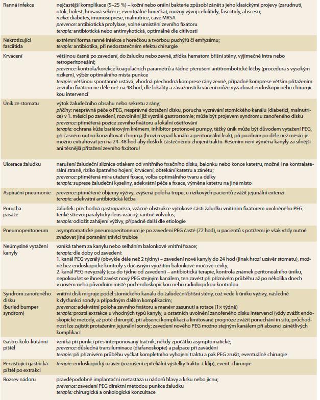 Přehled komplikací perkutánní endoskopické gastrostomie (dle [63,66,67]).<br> Tab. 3. Overview of percutaneous endoscopic gastrostomy complications (according to [63,65,66]).