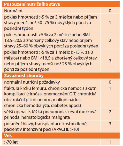 Hlavní část dotazníku Nutritional Risk Screening 2002<br> Tab. 3: Main part of Nutritional Risk Screening 2002