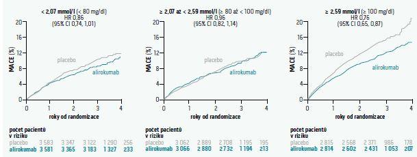 Kumulativní incidence kompozitního primárního cílového ukazatele v podskupinách podle iniciální hladiny LDL- cholesterolu. Upraveno podle [2]