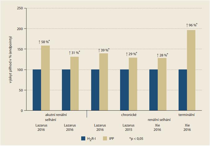 Graf 6. Vliv IPP na výskyt renálního postižení v jednotlivých studiích, srovnání s populací léčenou H2R-I. Je patrný konzistentní vzestup rizika výskytu akutního i chronického renálního selhání ve všech studiích [55,56]. H2R-I – blokátory H2 receptorů, IPP – inhibitory protonové pumpy<br> Graph 6. The effect of PPIs on the incidence of renal impairment in individual studies, compared to the population treated  with H2R-I. There is a consistent increase in the risk of acute and chronic renal failure in all studies [55,56]. H2R-I – H2 receptor blockers, PPI – proton-pump inhibitors