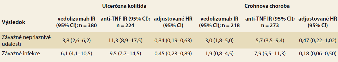 Výsky nežiadúcich účinkov a závažných reakcií u bionaivných pacientov.<br>