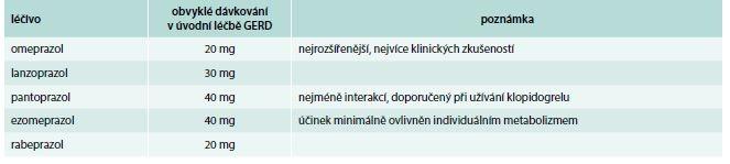 Inhibitory protonové pumpy dostupné v České republice