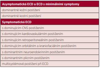 Navržená klasifikace ECD