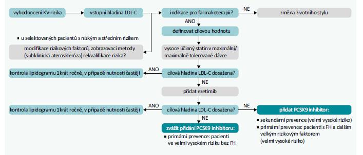 Schéma 2 | Terapeutický algoritmus pro snižování LDL-C. Upraveno podle [1]