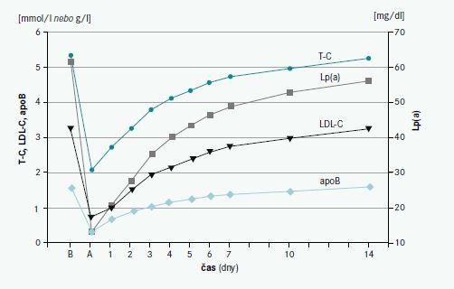 Změny koncentrací lipoproteinů při léčbě lipoproteinovou aferézou. Upraveno podle [2]