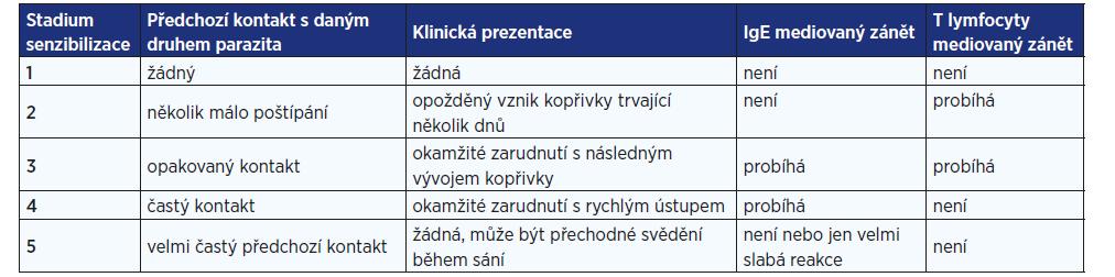 Závislost typu kožní reakce na počtu předchozích expozic konkrétnímu druhu hmyzu (upraveno podle: 2)
