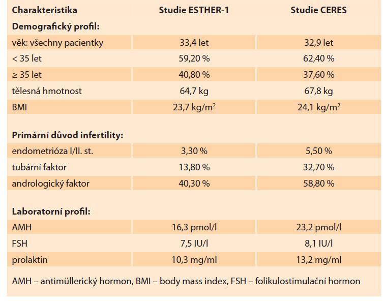 Základní charakteristiky pacientek v souboru CERES a porovnání se studií ESTHER-1.<br> Tab. 1. Basic characteristics of the patients in the CERES group and comparison with ESTHER-1 studies.