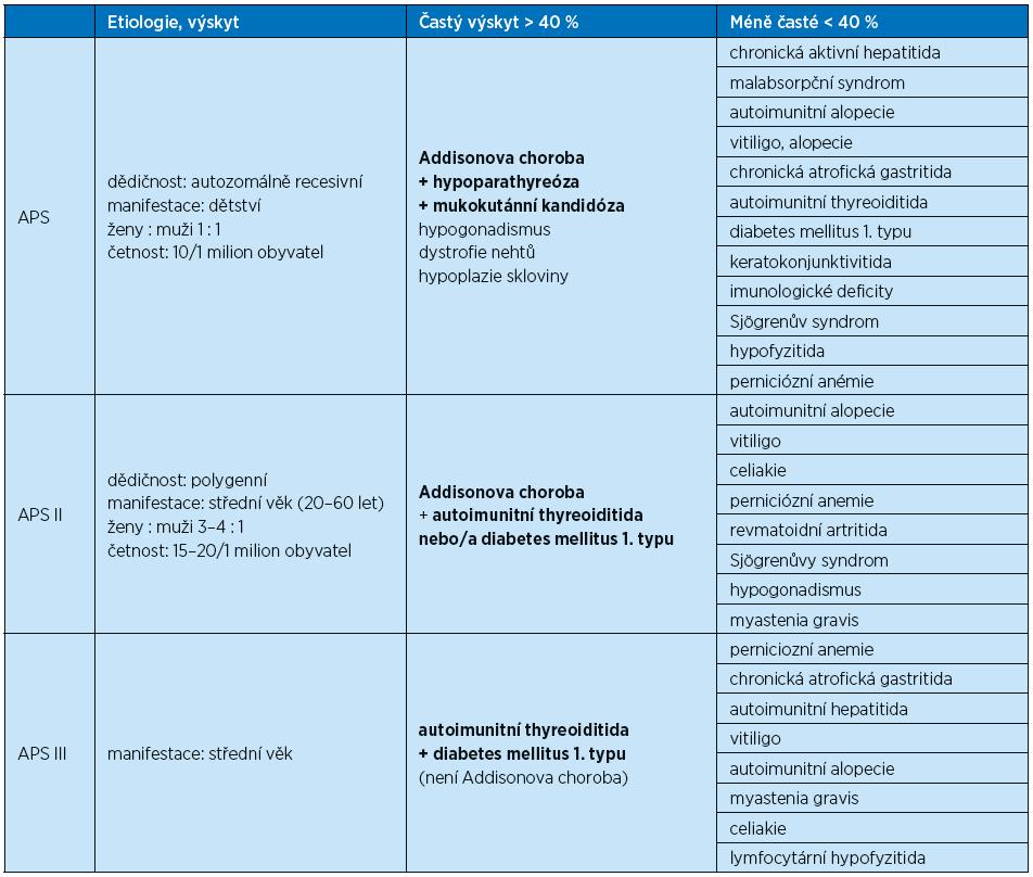 Autoimunitní polyglandulární syndrom [2, 5, 7, 9, 10]