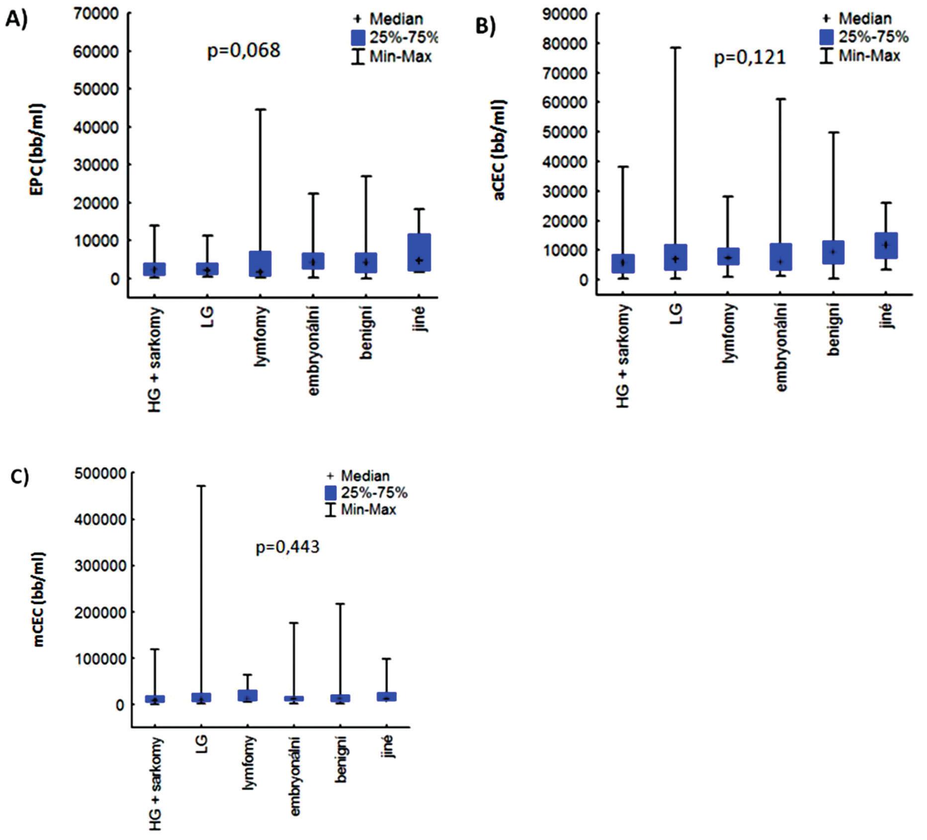 A, B, C – Hodnoty EPC, aCEC a mCEC u jednotlivých diagnostických skupin. HG – high grade; LG – low grade; EPC – cirkulující endoteliální progenitorové buňky; aCEC – aktivované cirkulující endoteliální buňky; mCEC – zralé cirkulující endoteliální buňky