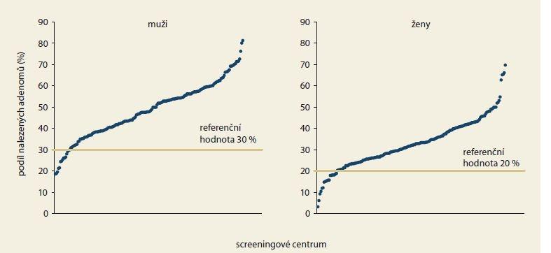 Podíl preventivních koloskopií s nalezeným adenomem v jednotlivých screeningových centrech v roce 2017 dle pohlaví.<br> Graph 2. The proportion of preventive colonoscopies with diagnosed adenoma in individual screening centers in 2017 by gender.