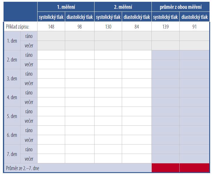 Příklad tabulky do které si pacienti zapisují hodnoty doma měřeného krevního tlaku