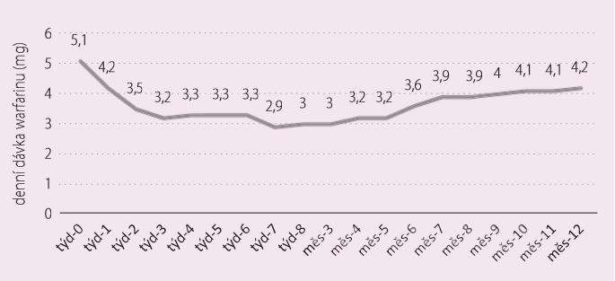 Průměrné denní dávky warfarinu vytitrované v průběhu prvního roku od nasazení amiodaronu [28].