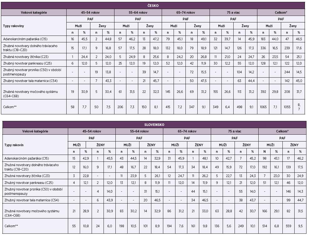 Odhad počtu a podielu úmrtí spôsobených zvýšeným BMI v rámci jednotlivých typov zhubných novotvarov v českej a slovenskej populácii, 2016<br> Table 3. Estimation of number and proportion of deaths due to increased BMI within selected malignant neoplasms in the Czech and Slovak populations, 2016