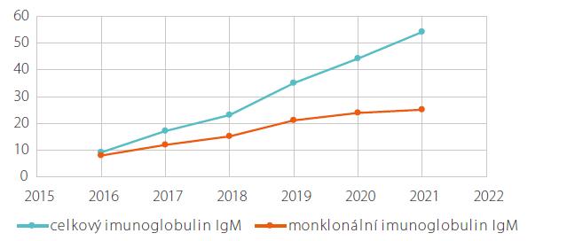 Vývoj koncentrace cekového a monoklonálního imunoglobulinu typu IgM v průběhu léčby anakinrou u pátého pacienta