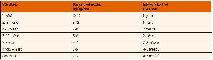 Léčba a sledování dětí s vrozenou hypotyreózou (upraveno dle [18]).