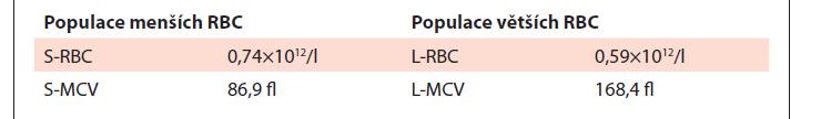 Data z analyzátoru Sysmex XN-10 u nemocné s megaloblastovou anémií – rozdělení populací erytrocytů podle velikosti.