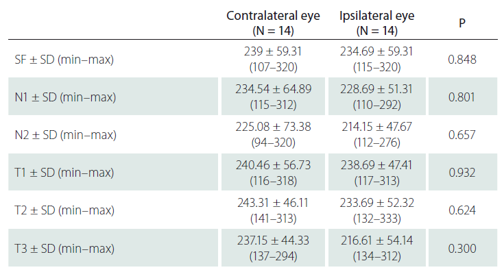 The comparison of choroidal thickness values of the eyes in subjects with