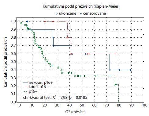 Graf 12. Kaplan-Meierův odhad funkce přežití pro tři skupiny pacientů: p16+ nekouří, p16+ kouří, p16−. OS – celkové přežití