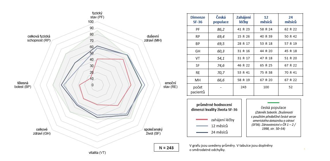 Účinnost léčby secukinumabem (Cosentyx®): zvýšení kvality života (SF-36) během 2 let léčby