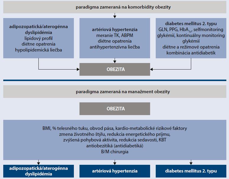 Schéma 2 | Paradigmy manažmentu obezity a kardiometabolických komorbidít. Upravené podľa [23]