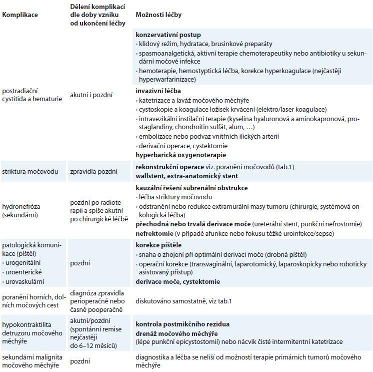 Základní přehled nejčastějších urologických komplikací souvisejících s léčbou gynekologických malignit.