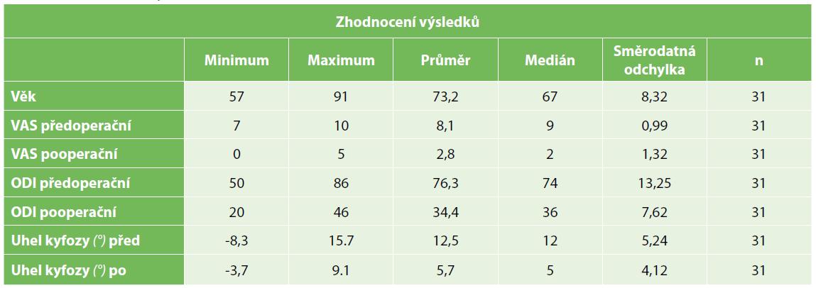 Zhodnocení výsledků<br> Tab. 3. Results summary