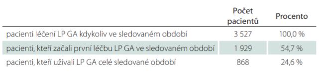 Počet pacientů léčených LP GA ve sledovaném období od 1. 1. 2013 do 30. 6. 2018.