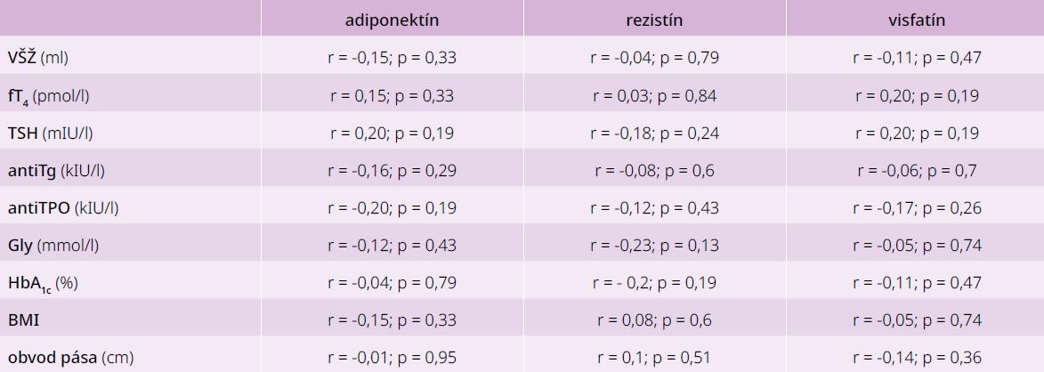 Korelácie medzi jednotlivými adipokínmi a parametrami glycidového a tyroidálneho metabolizmu u pacientov s DM2T bez tyreopatie