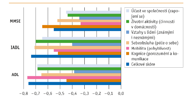 Korelace mezi skóre WHODAS 2.0 a ADL (Barthelové test základních všedních činností), AIDL (test instrumentálních všedních činností) a MMSE (Mini-Mental State Exam)
