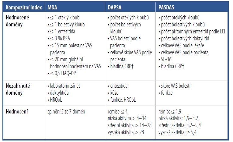 Hodnocení aktivity onemocnění a odpovědi na léčbu pomocí kompozitních indexů Minimal Disease Activity (MDA), Disease Activity for PSoriatic Arthritis (DAPSA) a Psoriatic ArthritiS Disease Activity Score (PASDAS)