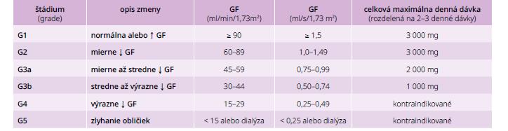 Dávkovanie metformínu v rôznych štádiách chronického ochorenia obličiek