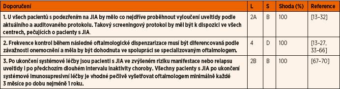 Doporučení pro diagnostiku a screening uveitidy asociované s juvenilní idiopatickou artritidou (JIA).