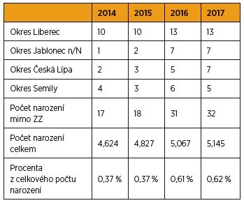 Četnost narození mimo zdravotnická zařízení v Libereckém kraji v letech 2014–2017