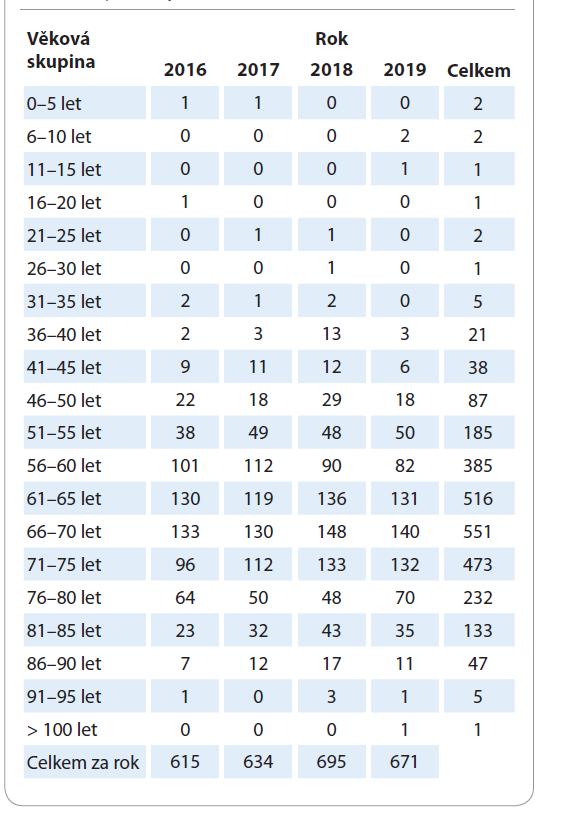 Rozdělení osob s diagnózou karcinomu plic posuzovaných pro účely průkazu osoby se zdravotním postižením dle věkových skupin v letech 2016–2019.