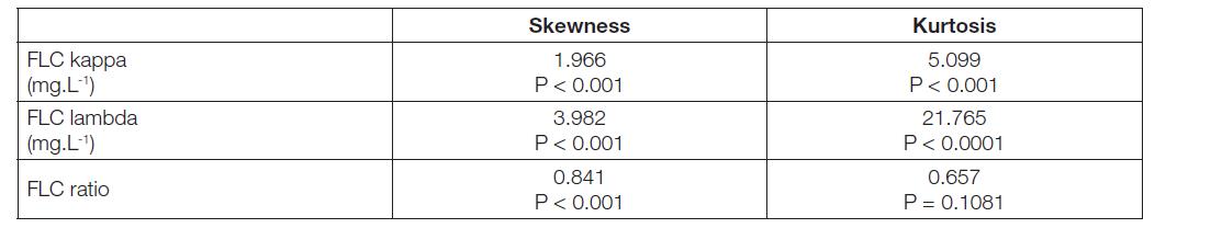 Table 3 Skewness and kurtosis of FLC kappa, FLC lambda and FLC ratio.