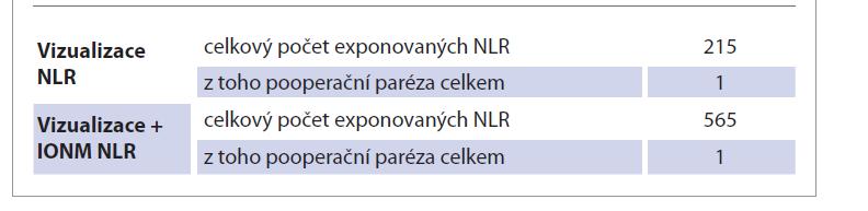 Výskyt pooperační parézy (trvalá).<br> Tab. 2. Occurrence of postoperative paresis (permanent).