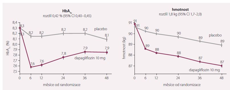 Změny v glykovaném hemoglobinu a hmotnosti. Upraveno dle [7].