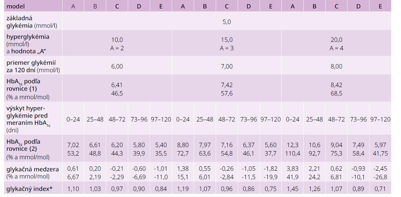 Výpočty podľa rovnice {1} pre stále glykémie 6–8 mmol/l a pre modely 24-dňových hyperglykemických epizód