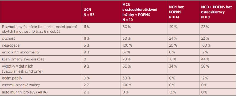 Klinické nálezy popsané v souboru 113 pacientů s Castlemanovou chorobou na Mayo Clinic [34]