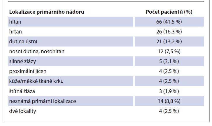 Rozložení zhoubných nádorů podle primární lokalizace.<br> Tab. 1. Distribution of malignant tumors according to primary localization.